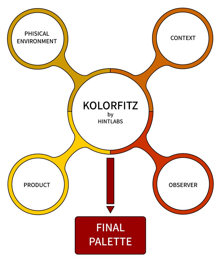 kolorfitz schema